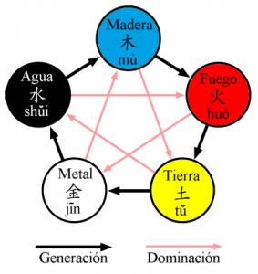 Ciclo de los cinco elementos